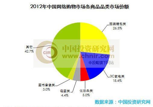 物市场数据分析