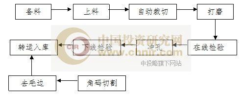 铝型材生产工艺生产工艺流程图