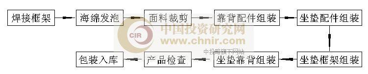 汽车座椅生产工艺流程