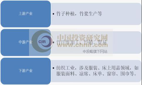 竹纤维产业链