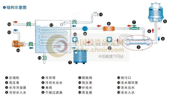 斯特林制冷机原理图_工业制冷设备的应用与维修-中国投资研究网