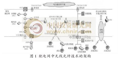 智能电网无线技术应用
