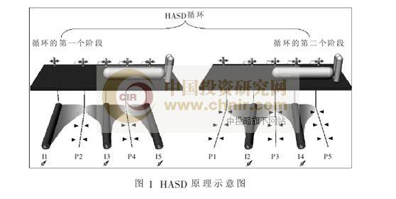 图1:HASD原理示意图