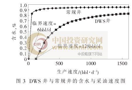 图3:DES井与常规井的含水与采油速度图