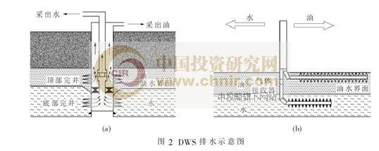 图2:DWS排水示意图