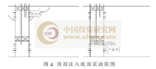 图4:顶部注入底部采油简图