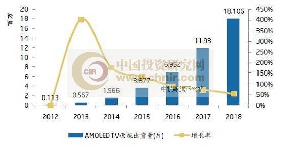图:AMOLED面板出货量预测   京东方第5.5代AMOLED(有源矩阵有机发光二极体面板)生产线今天在内蒙古鄂尔多斯投产。这是我国首条、全球第二条第5.5代AMOLED生产线,标志着我国自主创新的全球最先进新型半导体显示生产线进入生产运营阶段。   据了解,京东方鄂尔多斯第5.5代AMOLED生产线总投资220亿元,设计产能为每月5.